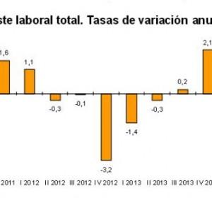 img-los-costes-laborales-se-abarataron-un-05-en-el-cuarto-trimestre-de-2014