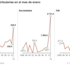 img-sin-el-retraso-en-las-devoluciones-el-deficit-de-2012-alcanzaria-el-721